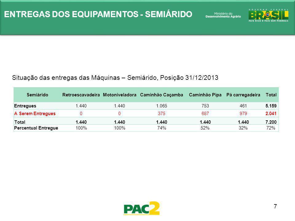 7 ENTREGAS DOS EQUIPAMENTOS - SEMIÁRIDO Situação das entregas das Máquinas – Semiárido, Posição 31/12/2013 SemiáridoRetroescavadeiraMotoniveladoraCami