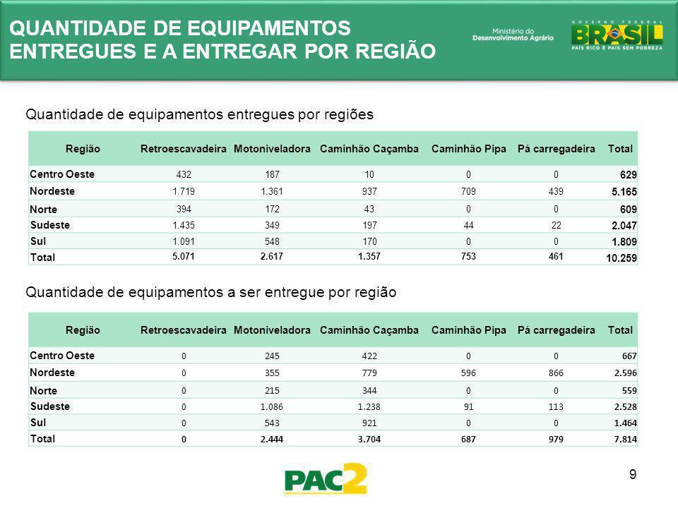 9 QUANTIDADE DE EQUIPAMENTOS ENTREGUES E A ENTREGAR POR REGIÃO Quantidade de equipamentos a ser entregue por região Quantidade de equipamentos entregu