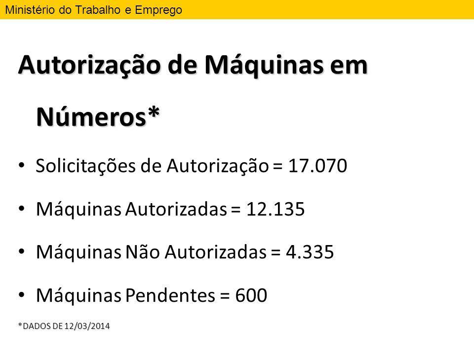 Autorização de Máquinas em Números* Solicitações de Autorização = 17.070 Máquinas Autorizadas = 12.135 Máquinas Não Autorizadas = 4.335 Máquinas Pende
