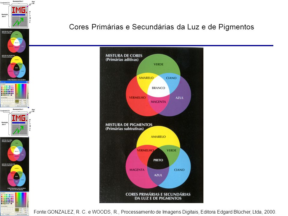 Cores Primárias e Secundárias da Luz e de Pigmentos Fonte:GONZALEZ, R.