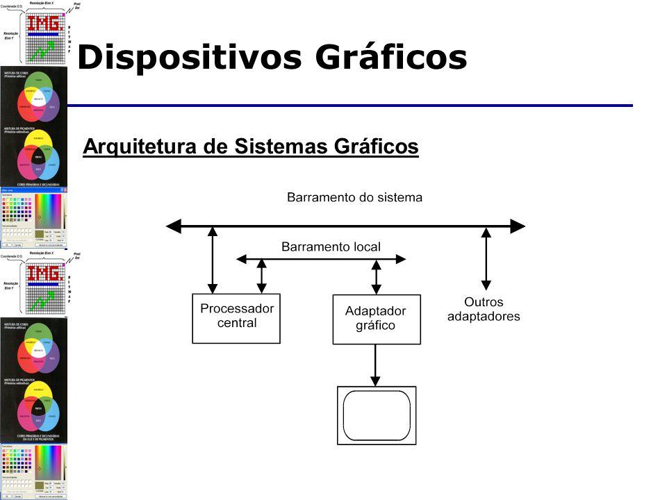 Arquitetura de Sistemas Gráficos Dispositivos Gráficos