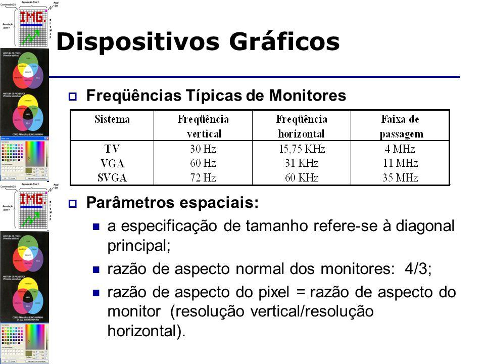 Freqüências Típicas de Monitores Dispositivos Gráficos Parâmetros espaciais: a especificação de tamanho refere-se à diagonal principal; razão de aspecto normal dos monitores: 4/3; razão de aspecto do pixel = razão de aspecto do monitor (resolução vertical/resolução horizontal).