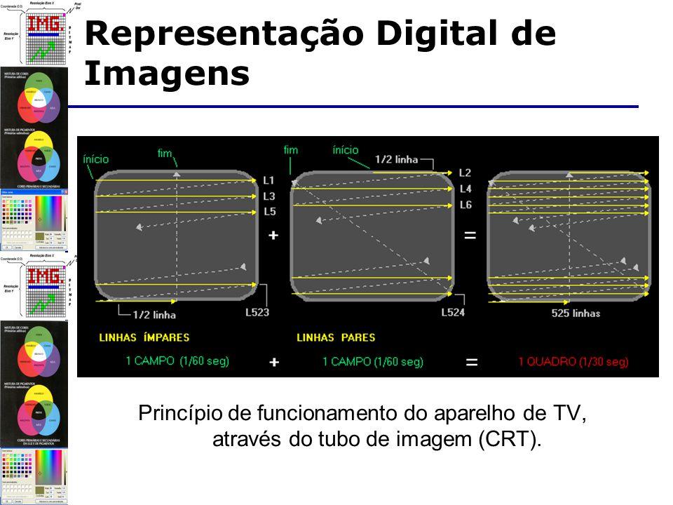 Princípio de funcionamento do aparelho de TV, através do tubo de imagem (CRT).