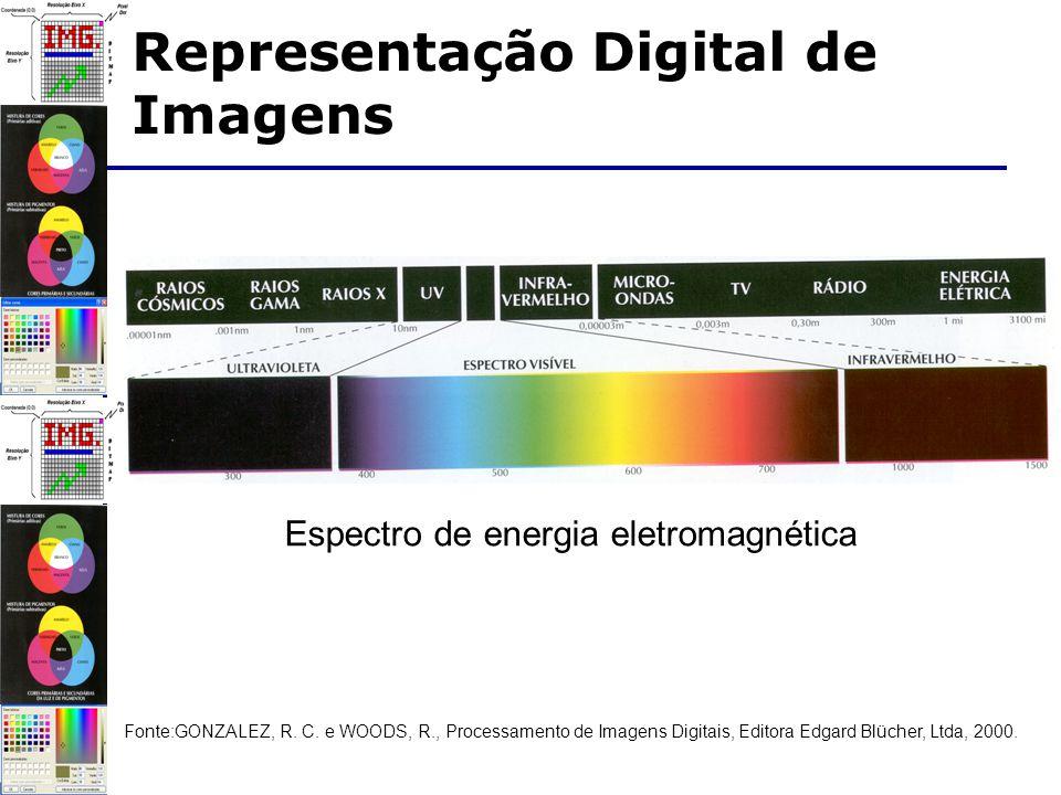Codificação das cores canal de cor - cada cor primária usada para representar uma dada cor; amostragem de cores - a intensidade de cada primária é codificada no valor de um canal; quantização das cores - número de bits por canal, comumente: 1 a 8.