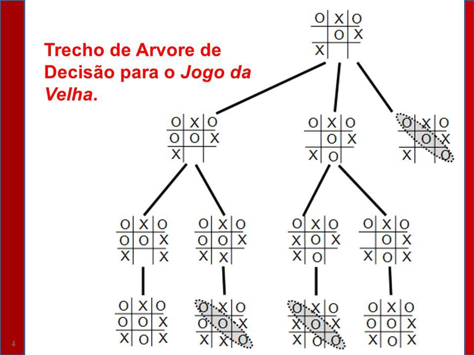 4 Trecho de Arvore de Decisão para o Jogo da Velha.