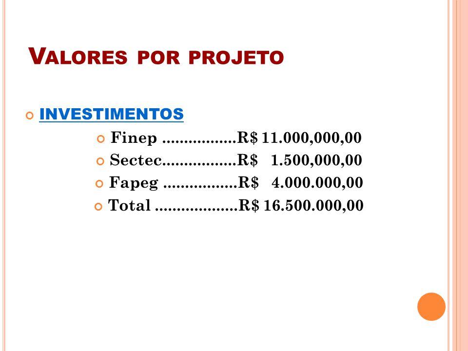 V ALORES POR PROJETO INVESTIMENTOS Finep.................R$ 11.000,000,00 Sectec.................R$ 1.500,000,00 Fapeg.................R$ 4.000.000,00