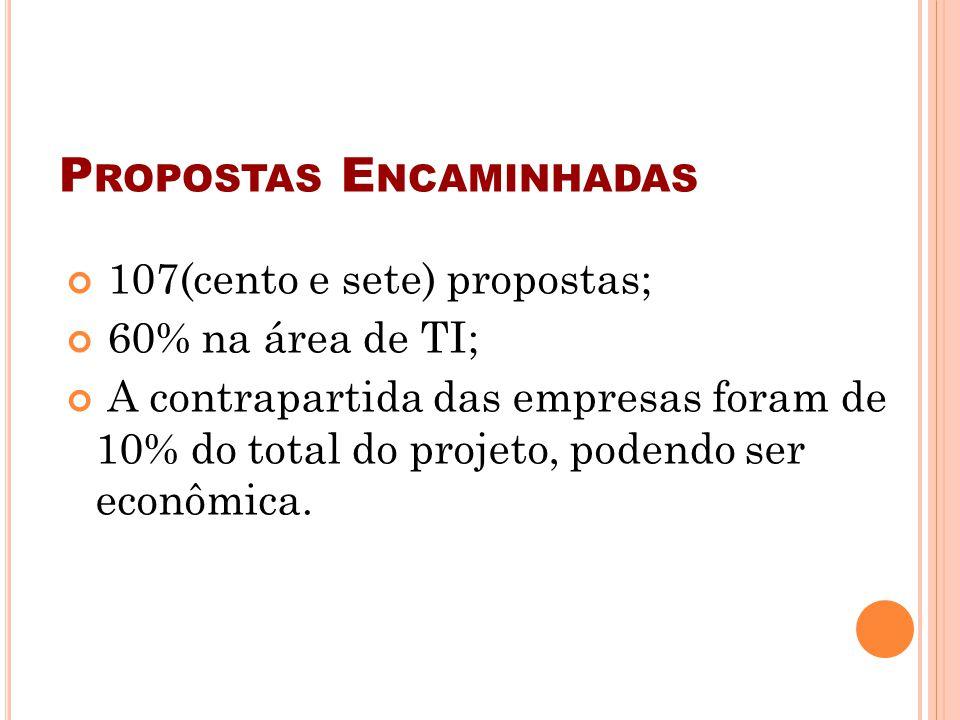 P ROPOSTAS E NCAMINHADAS 107(cento e sete) propostas; 60% na área de TI; A contrapartida das empresas foram de 10% do total do projeto, podendo ser ec