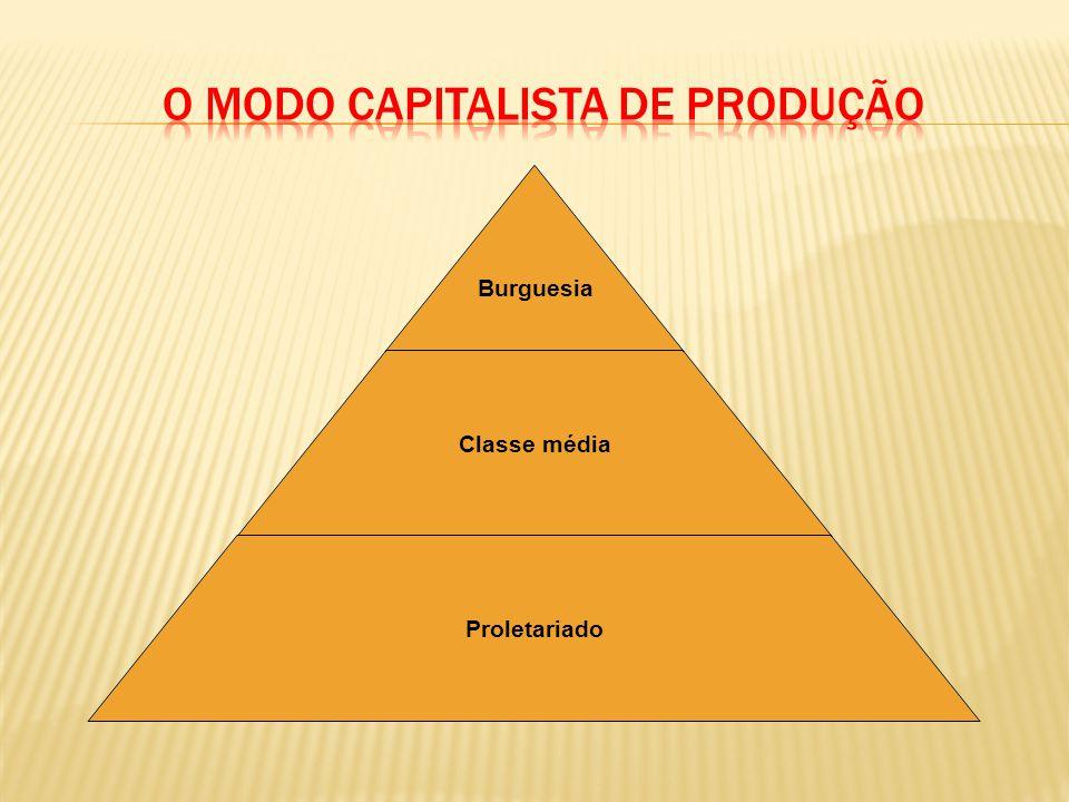 Burguesia Classe média Proletariado