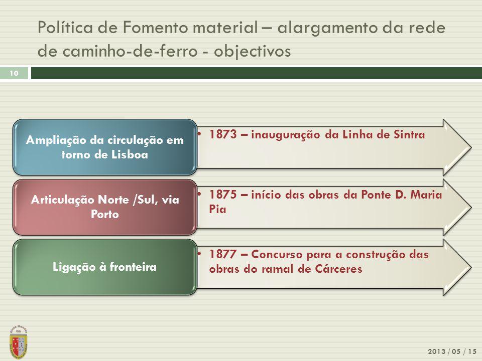 Política de Fomento material – alargamento da rede de caminho-de-ferro - objectivos 2013 / 05 / 15 10 1873 – inauguração da Linha de Sintra Ampliação