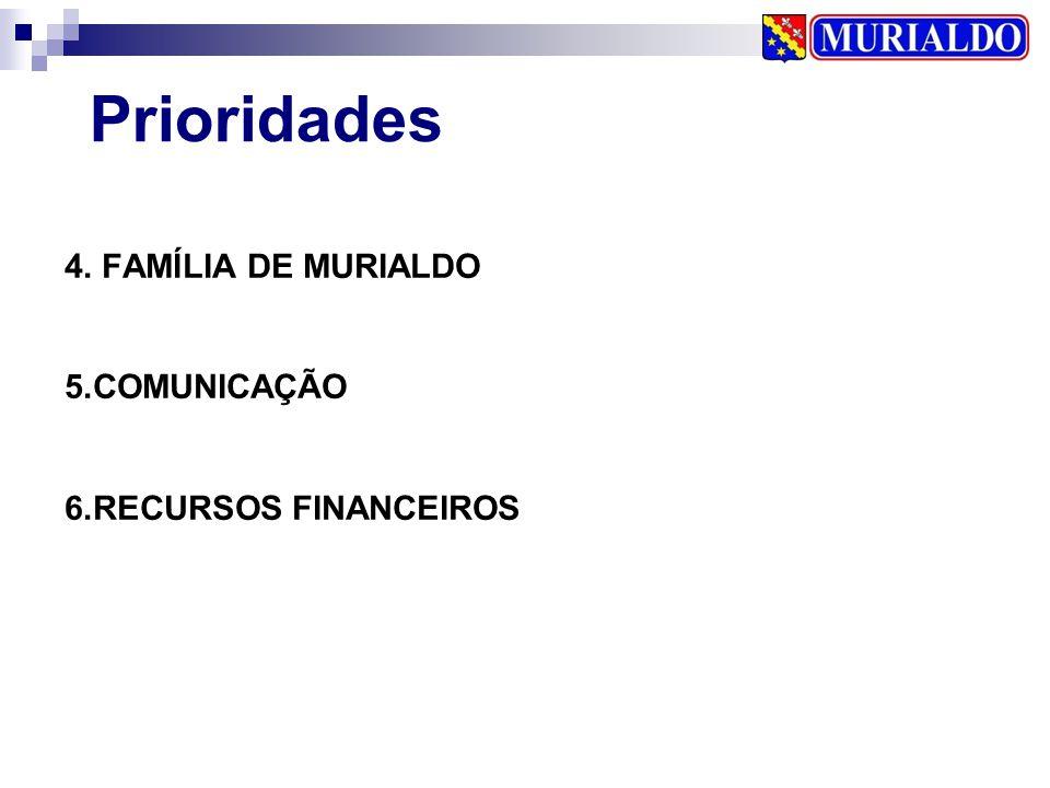 4. FAMÍLIA DE MURIALDO 5.COMUNICAÇÃO 6.RECURSOS FINANCEIROS Prioridades