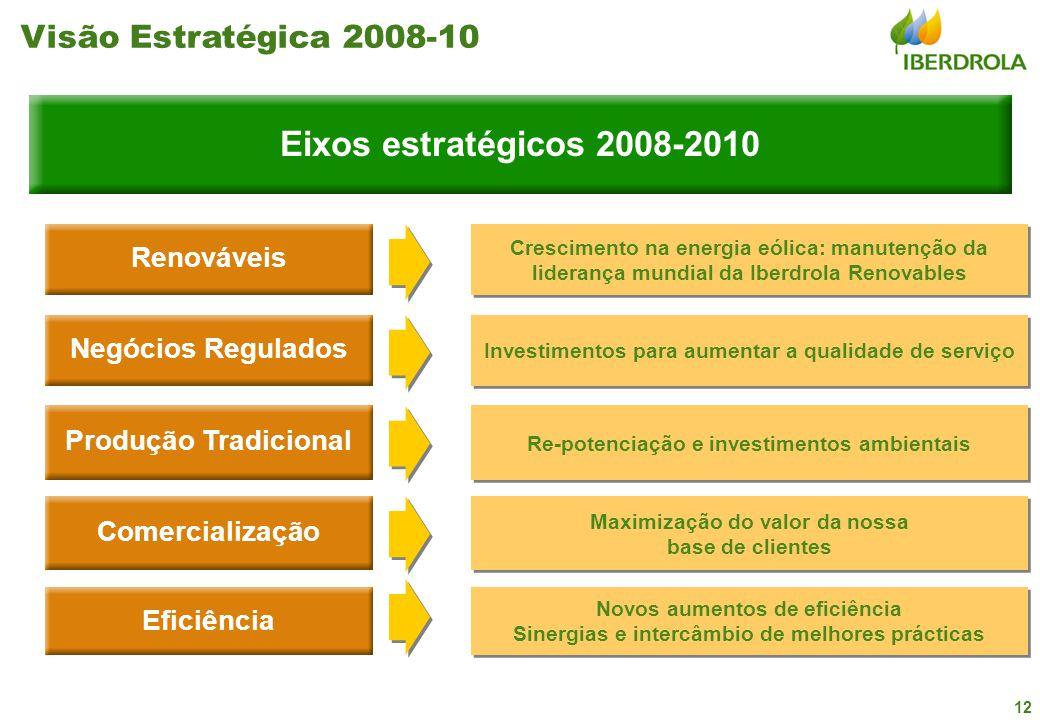 12 Crescimento na energia eólica: manutenção da liderança mundial da Iberdrola Renovables Re-potenciação e investimentos ambientais Novos aumentos de