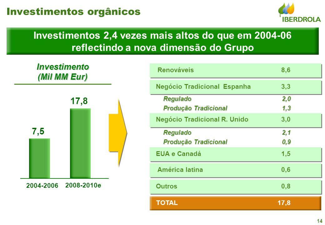 14 2008-2010e 17,8 2004-2006 7,5 Investimento (Mil MM Eur) EUA e Canadá Outros0,8 1,5 Investimentos 2,4 vezes mais altos do que em 2004-06 reflectindo a nova dimensão do Grupo Negócio Tradicional Espanha Regulado Produção Tradicional 3,3 Negócio Tradicional R.