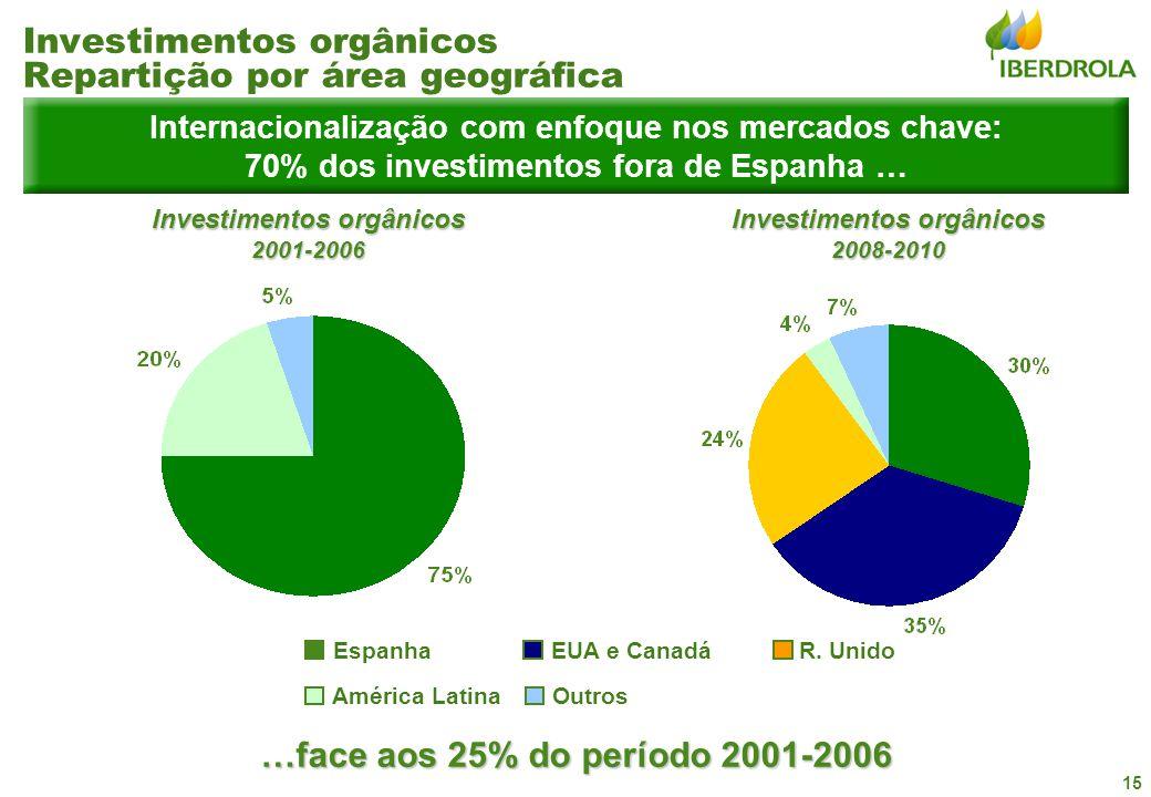 15 Investimentos orgânicos 2001-2006 Internacionalização com enfoque nos mercados chave: 70% dos investimentos fora de Espanha … Investimentos orgânic