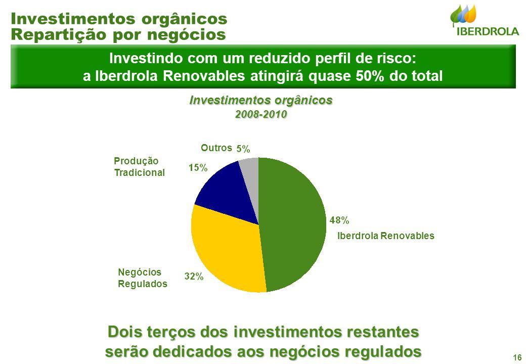 16 Investindo com um reduzido perfil de risco: a Iberdrola Renovables atingirá quase 50% do total Dois terços dos investimentos restantes serão dedica