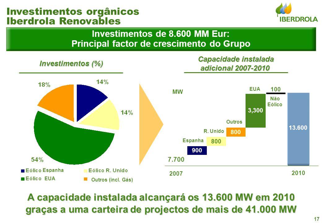 17 Investimentos de 8.600 MM Eur: Principal factor de crescimento do Grupo A capacidade instalada alcançará os 13.600 MW em 2010 graças a uma carteira de projectos de mais de 41.000 MW Capacidade instalada adicional 2007-2010 Capacidade instalada adicional 2007-2010 Investimentos (%) Investimentos (%) 100 2010 13.600 3,300 900 800 7.700 MW 2007 Espanha R.