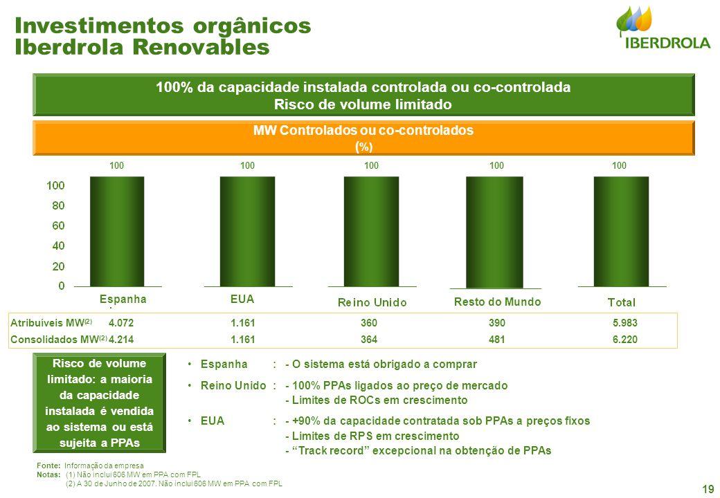 19 100% da capacidade instalada controlada ou co-controlada Risco de volume limitado Risco de volume limitado: a maioria da capacidade instalada é vendida ao sistema ou está sujeita a PPAs Espanha:- O sistema está obrigado a comprar Reino Unido:- 100% PPAs ligados ao preço de mercado - Limites de ROCs em crescimento EUA:- +90% da capacidade contratada sob PPAs a preços fixos - Limites de RPS em crescimento - Track record excepcional na obtenção de PPAs MW Controlados ou co-controlados ( %) 100 Fonte: Informação da empresa Notas:(1) Não inclui 606 MW em PPA com FPL (2) A 30 de Junho de 2007.
