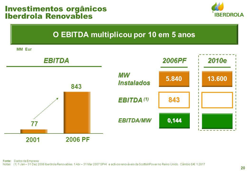20 Fonte: Dados da Empresa Notas: (1) 1 Jan – 31 Dez 2006 Iberdrola Renovables. 1 Abr – 31 Mar 2007 SPHI e activos renováveis da ScottishPower no Rein