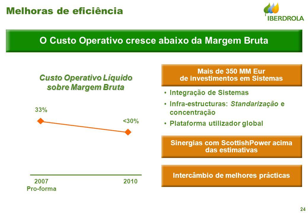 24 O Custo Operativo cresce abaixo da Margem Bruta Melhoras de eficiência Custo Operativo Líquido sobre Margem Bruta 2007 Pro-forma 2010 Mais de 350 M