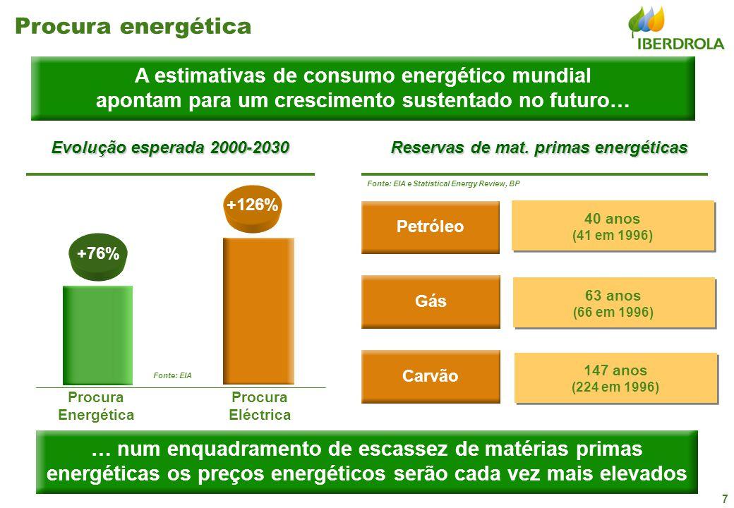7 A estimativas de consumo energético mundial apontam para um crescimento sustentado no futuro… +76% Evolução esperada 2000-2030 +126% Procura Energética Procura Eléctrica Procura energética Fonte: EIA Reservas de mat.
