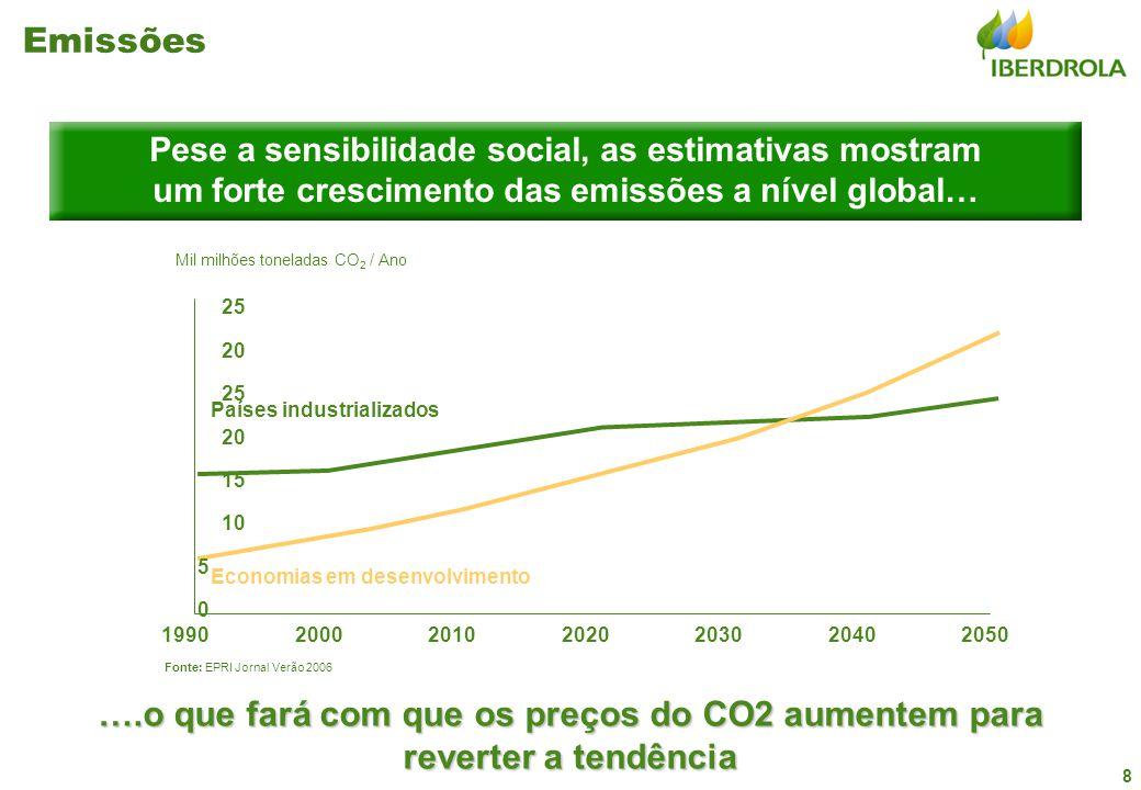 8 Pese a sensibilidade social, as estimativas mostram um forte crescimento das emissões a nível global… Emissões Fonte: EPRI Jornal Verão 2006 Mil mil