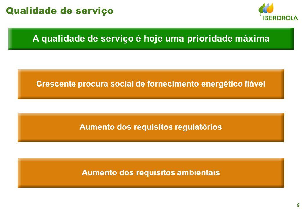 9 Qualidade de serviço Crescente procura social de fornecimento energético fiável Aumento dos requisitos regulatórios A qualidade de serviço é hoje uma prioridade máxima Aumento dos requisitos ambientais