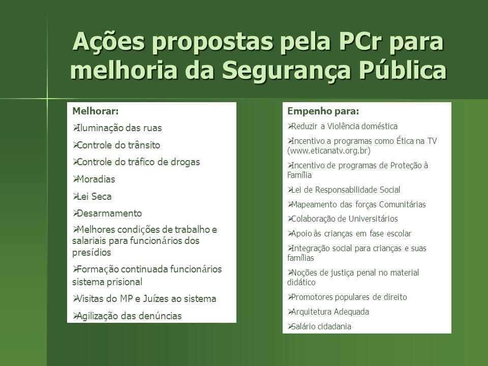 Propostas da PCr para melhoria da Segurança Pública Implantar: Ações permanentes pela paz; Terapia Comunitária Atendimento às vítimas de violência Med