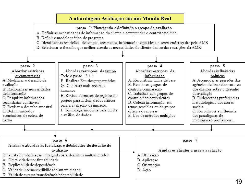 18 Os passos do Enfoque Avaliação em um Mundo Real passo 1: Planejar e definir o escopo da avaliação passo 2: Abordar as restrições orçamentárias pass