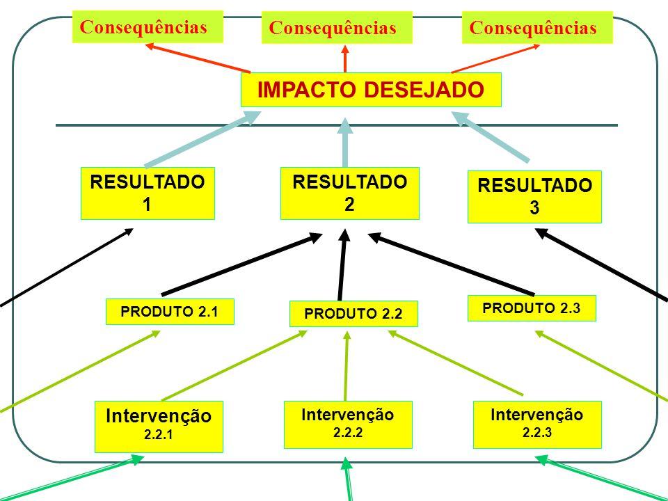 IMPACTO DESEJADO RESULTADO 2 RESULTADO 1 RESULTADO 3 PRODUTO 2.2 PRODUTO 2.3 PRODUTO 2.1 Intervenção 2.2.1 Intervenção 2.2.2 Intervenção 2.2.3 Consequências