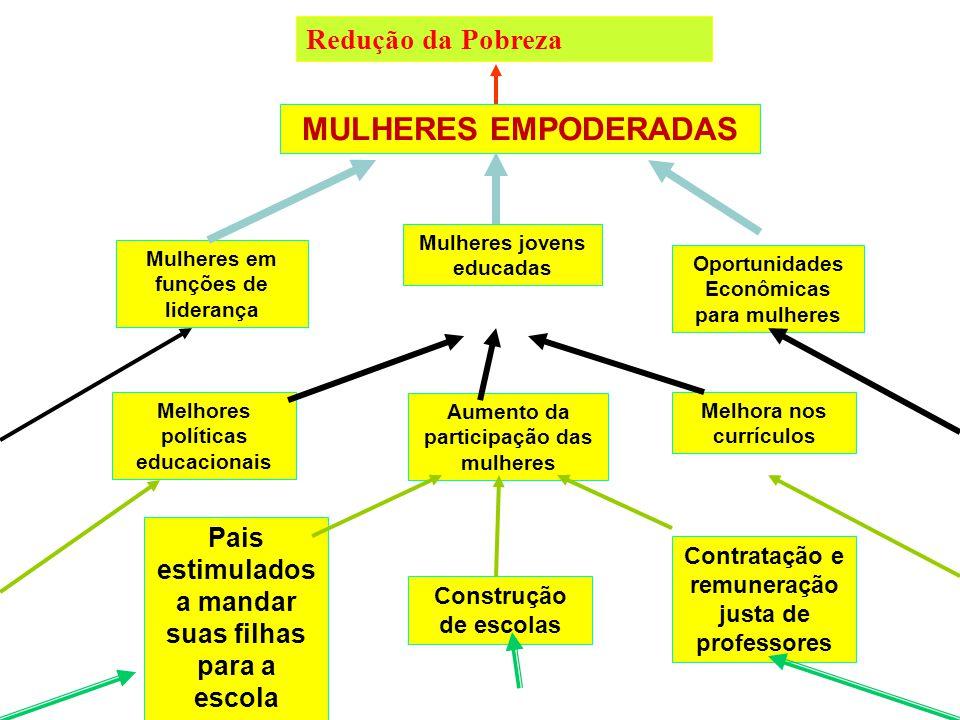 IMPACTO DESEJADO RESULTADO 2 RESULTADO 1 RESULTADO 3 PRODUTO 2.2 PRODUTO 2.3 PRODUTO 2.1 Intervenção 2.2.1 Intervenção 2.2.2 Intervenção 2.2.3 Consequ