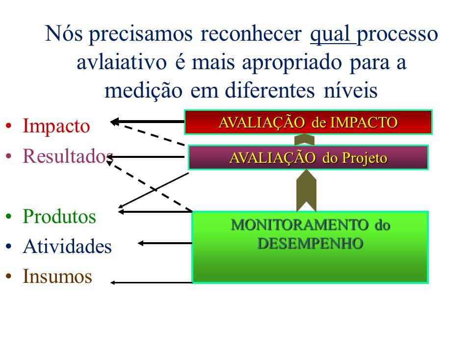 Nós precisamos reconhecer qual processo avlaiativo é mais apropriado para a medição em diferentes níveis Impacto Resultados Produtos Atividades Insumos MONITORAMENTO do DESEMPENHO AVALIAÇÃO do Projeto AVALIAÇÃO de IMPACTO