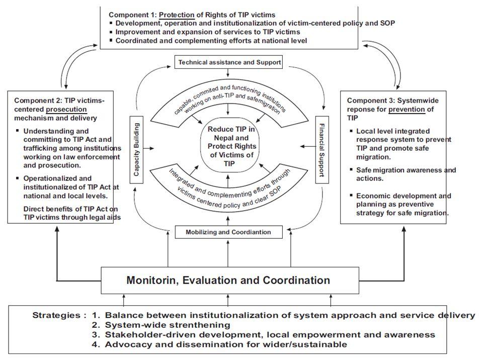 35 DesenhoInsumos Proceso de Implementação ProdutosResultados ImpactosSustenta- bilidade Contexto Econômico no qual opera o projeto Contexto Político no qual opera o projeto Contexto institucional e operacional Características sócio-econômicas e culturais das populações afetadas Nota: os quadros laranja estão incluidos nos modelos teóricos convencionais de programas.