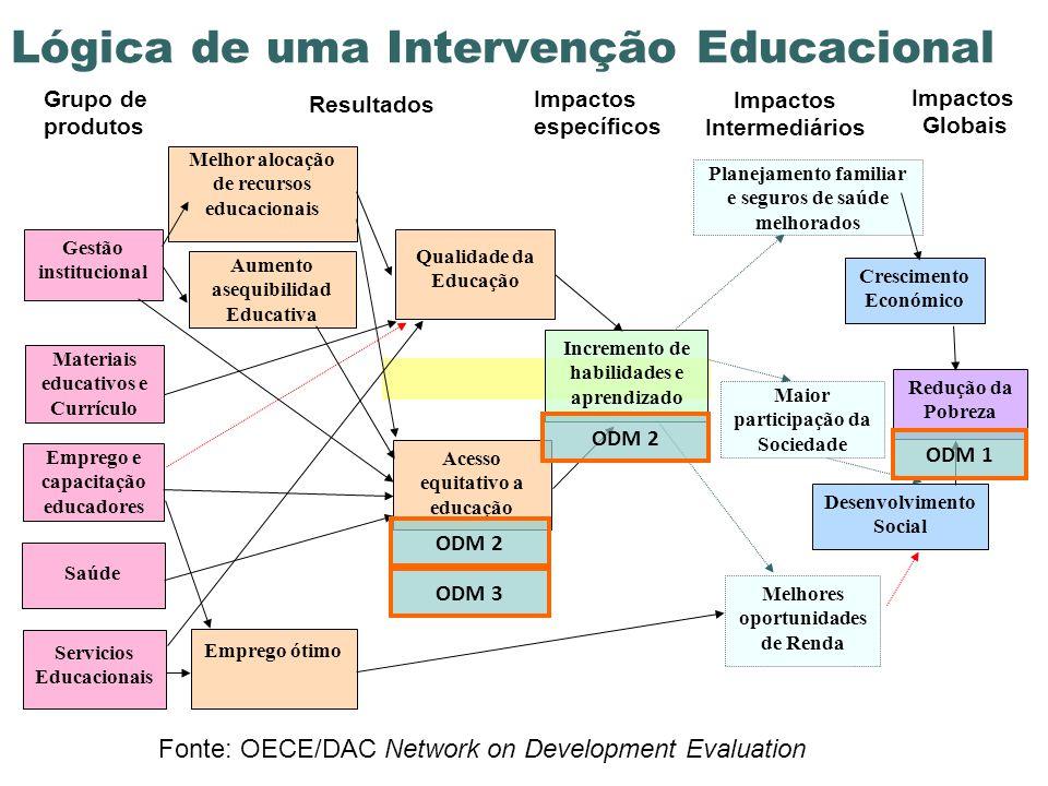 Insumos Produtos Resultados Intermediários Impactos Financiador 1Governooutros financiadores Crédito para pequenos produtores Estradas em zonas rurais