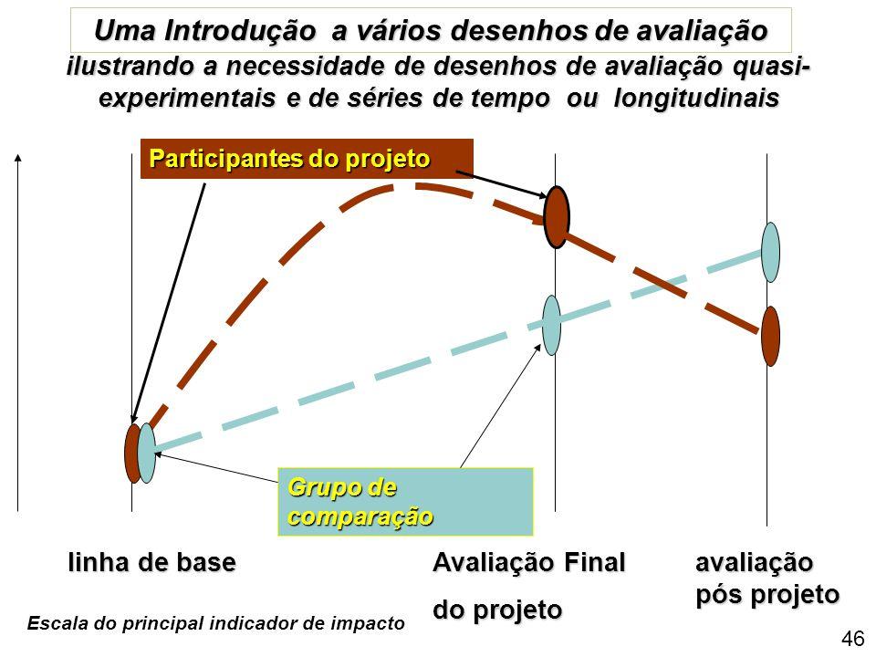 45 Algumas considerações para o desenho de uma avaliação 1: Quando se realizam os eventos de avaliação? (linha de base, avaliação intermediária, avali