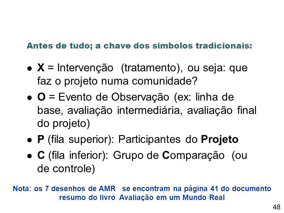 Antes de tudo; a chave dos símbolos tradicionais: X = Intervenção (tratamento), ou seja: que faz o projeto numa comunidade.