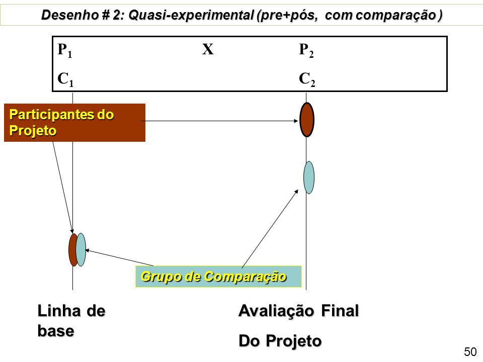Linha de base Avaliação Final Do Projeto Grupo de comparação avaliação posterior de Projeto desenho # 1: Quasi-experimental Longitudinal P 1 X P 2 X P 3 P 4 C 1 C 2 C 3 C 4 Participantes do Projeto Interme-diário 49