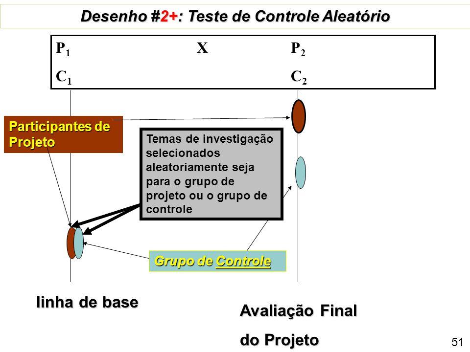 Linha de base Grupo de Comparação Desenho # 2: Quasi-experimental (pre+pós, com comparação ) P 1 X P 2 C 1 C 2 Participantes do Projeto 50 Avaliação Final Do Projeto