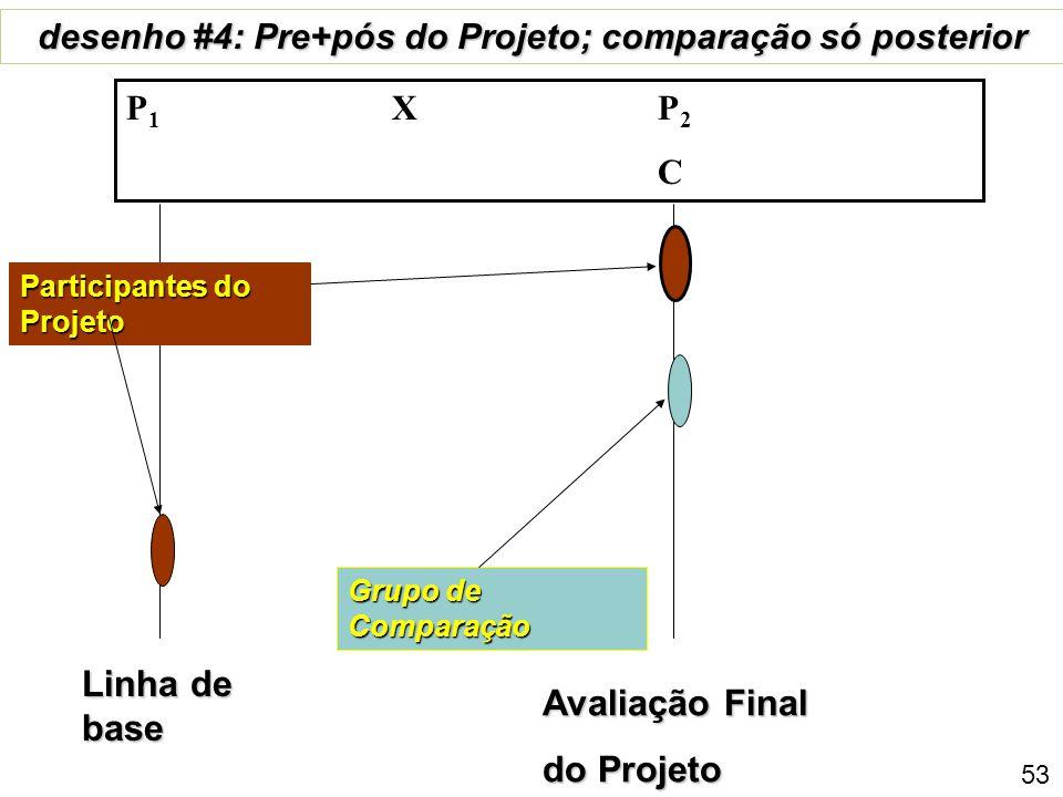 Grupo de Comparação desenho #3: Longitudinal Truncado X P 1 X P 2 C 1 C 2 Participantes de Projeto Interme-diária 52 Avaliação Final do Projeto