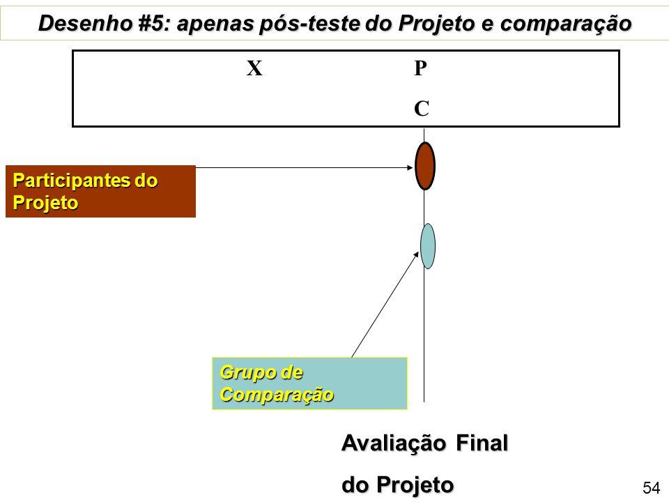 Linha de base Grupo de Comparação desenho #4: Pre+pós do Projeto; comparação só posterior P 1 X P 2 C Participantes do Projeto 53 Avaliação Final do Projeto
