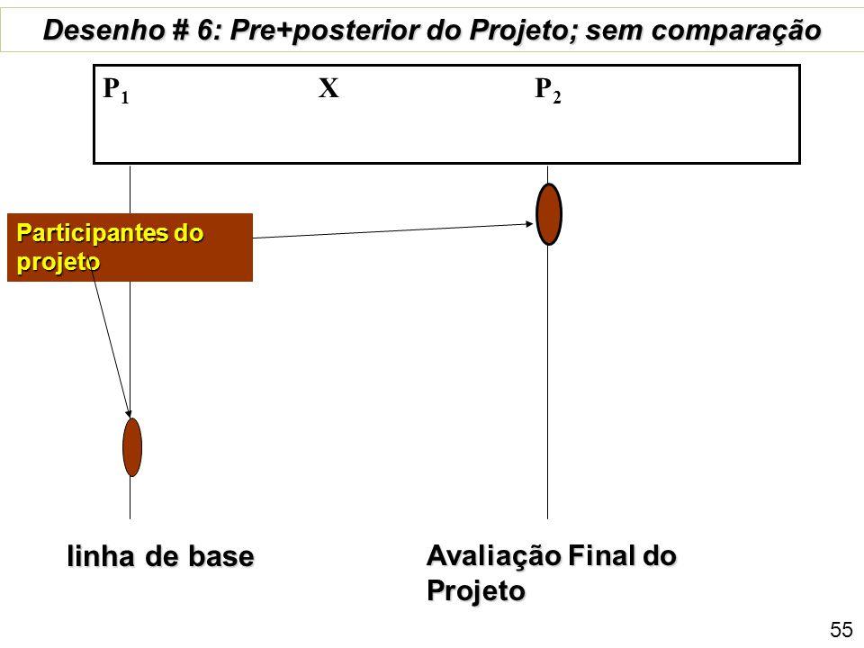 linha de base Avaliação Final do Projeto Desenho # 6: Pre+posterior do Projeto; sem comparação P 1 X P 2 Participantes do projeto 55