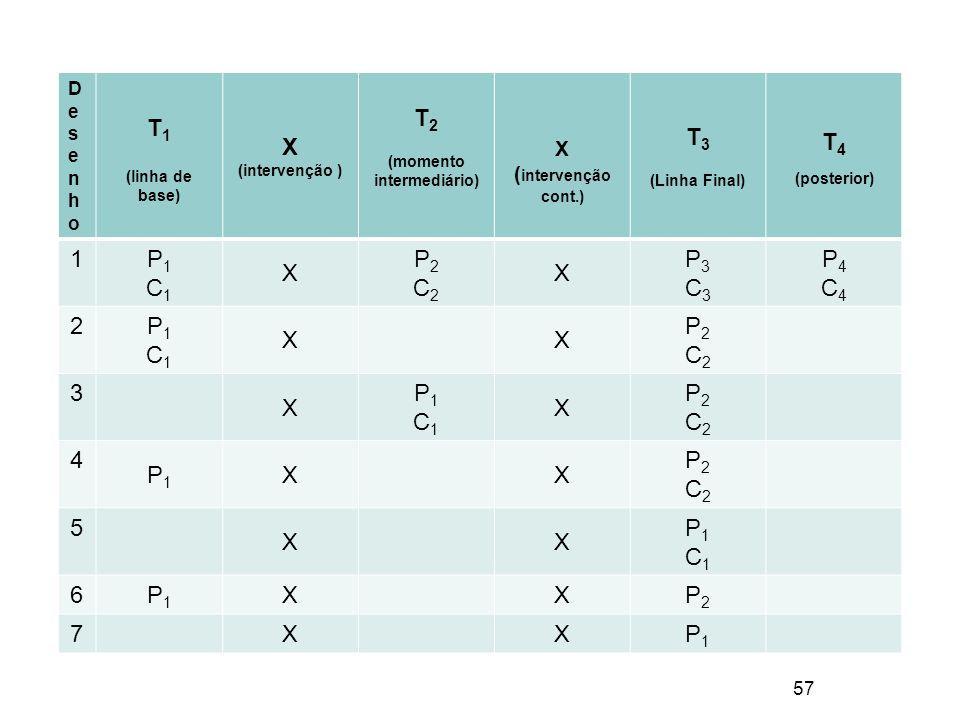 57 DesenhoDesenho T 1 (linha de base) X (intervenção ) T 2 (momento intermediário) X ( intervenção cont.) T 3 (Linha Final) T 4 (posterior) 1 P1C1P1C1 X P2C2P2C2 X P3C3P3C3 P4C4P4C4 2 P1C1P1C1 XX P2C2P2C2 3 X P1C1P1C1 X P2C2P2C2 4 P1P1 XX P2C2P2C2 5 XX P1C1P1C1 6 P1P1 XXP2P2 7 XXP1P1