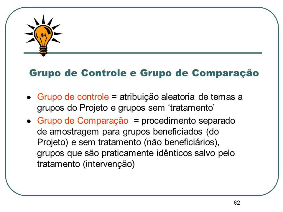 Comparando o Projeto com dois possíveis grupos de comparação 20042009 250 500 750 Grupo de projeto.