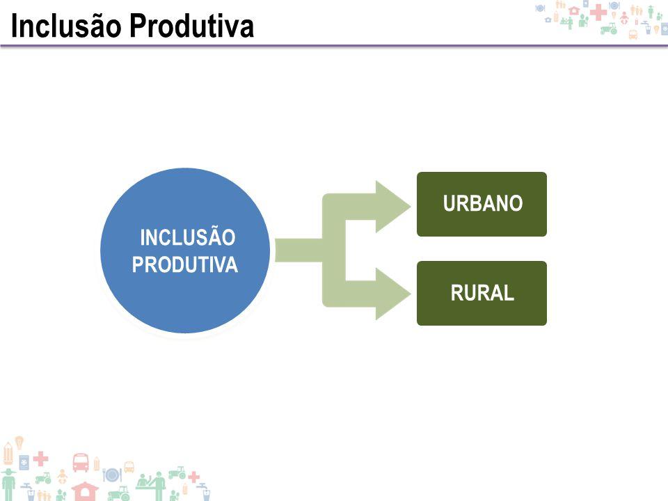 Inclusão Produtiva INCLUSÃO PRODUTIVA RURALURBANO