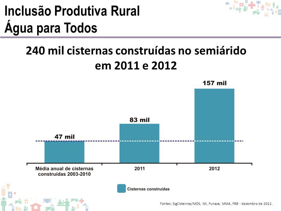 Inclusão Produtiva Rural Água para Todos 240 mil cisternas construídas no semiárido em 2011 e 2012 Fontes: SigCisternas/MDS, MI, Funasa, MMA, FBB - de