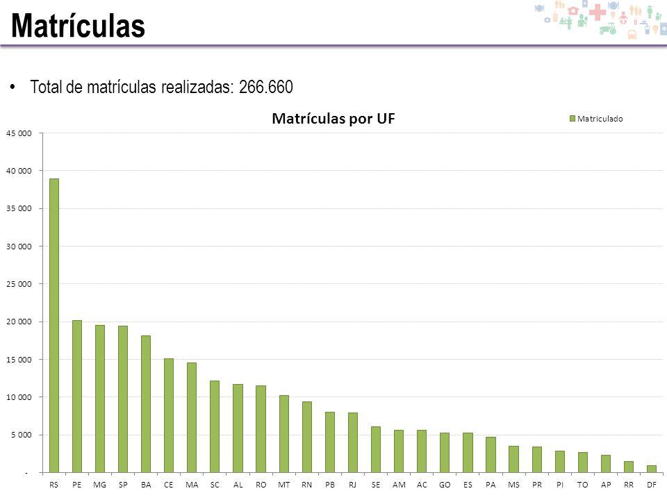 Total de matrículas realizadas: 266.660 Matrículas