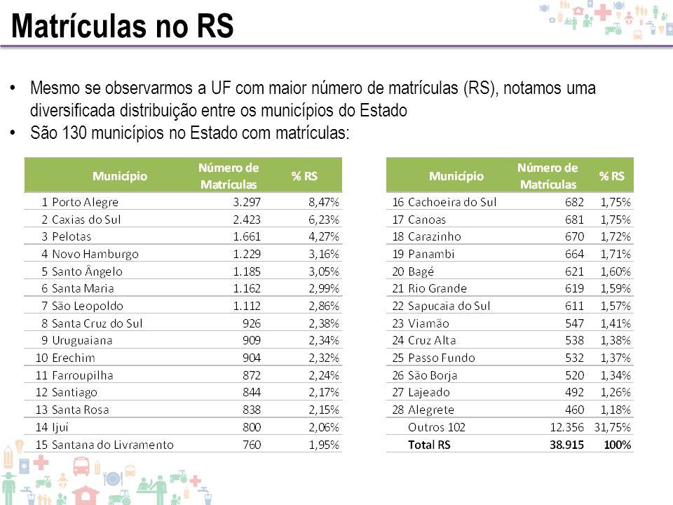 Mesmo se observarmos a UF com maior número de matrículas (RS), notamos uma diversificada distribuição entre os municípios do Estado São 130 municípios