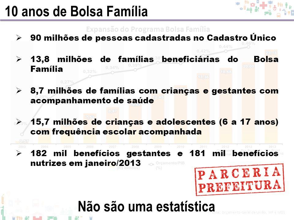 Fonte: Orçamento-Geral da União, MF e MDS Expansão do Programa Bolsa Família 10 anos de Bolsa Família 90 milhões de pessoas cadastradas no Cadastro Ún