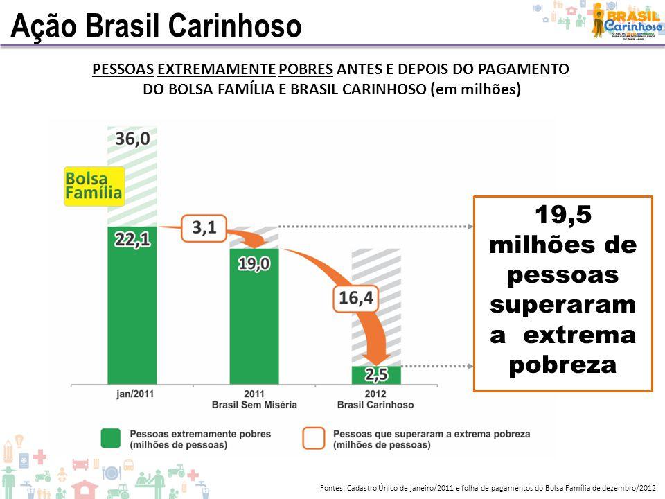 Ação Brasil Carinhoso PESSOAS EXTREMAMENTE POBRES ANTES E DEPOIS DO PAGAMENTO DO BOLSA FAMÍLIA E BRASIL CARINHOSO (em milhões) Fontes: Cadastro Único