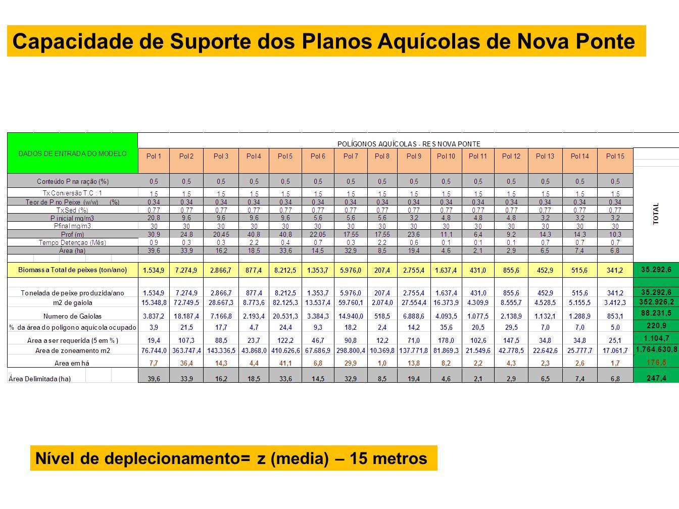 Nível de deplecionamento= z (media) – 15 metros Capacidade de Suporte dos Planos Aquícolas de Nova Ponte
