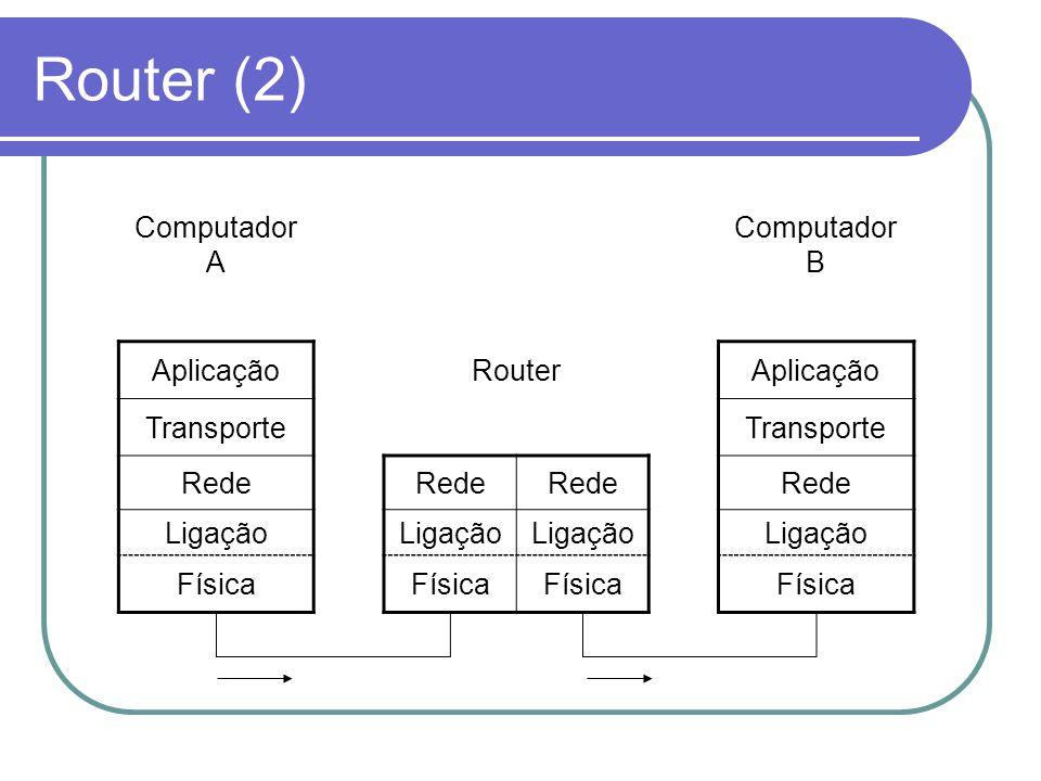 Router (2) Computador A Computador B AplicaçãoRouterAplicação Transporte Rede Ligação Física