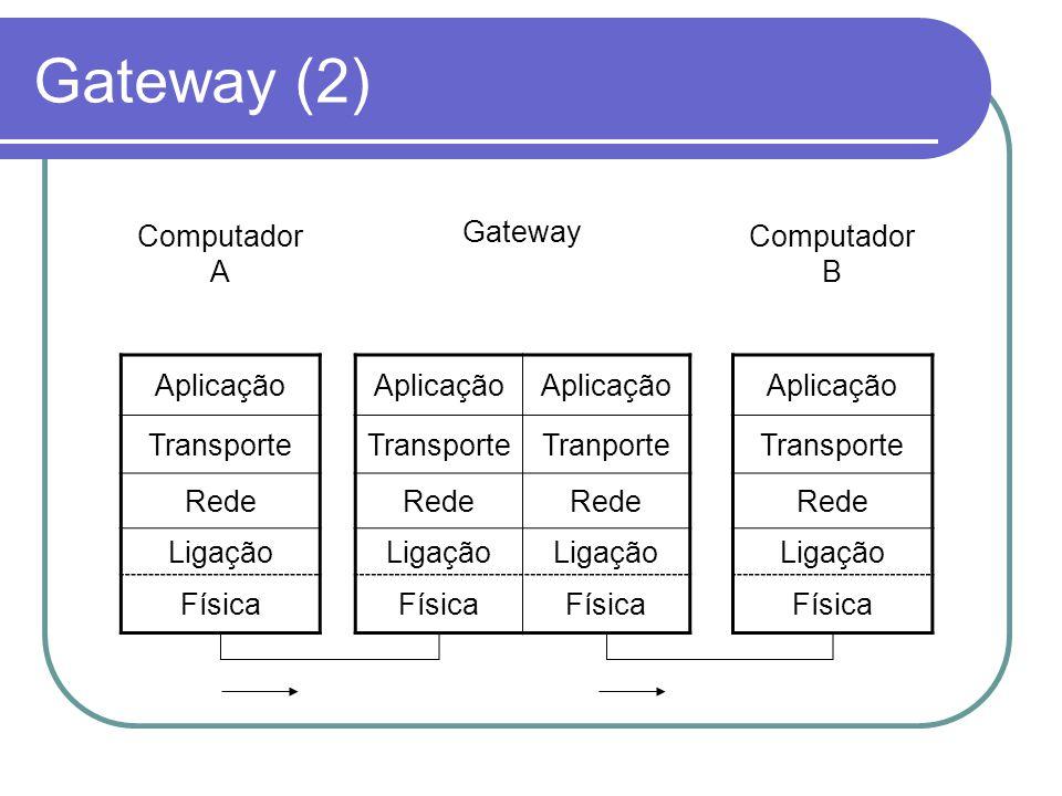 Gateway (2) Computador A Gateway Computador B Aplicação Transporte TranporteTransporte Rede Ligação Física